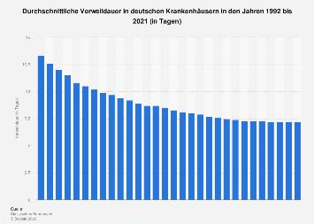 Krankenhäuser in Deutschland - Durchschnittliche Verweildauer bis 2016