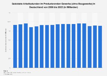 Geleistete Arbeitsstunden im Produzierenden Gewerbe in Deutschland bis 2016