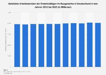 Baugewerbe - Geleistete Arbeitsstunden in Deutschland bis 2016