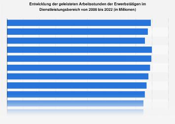 Geleistete Arbeitsstunden der Erwerbstätigen im Dienstleistungsgewerbe bis 2017