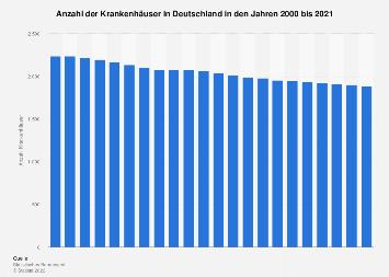 Anzahl der Krankenhäuser in Deutschland bis 2016