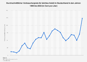 Durchschnittlicher Heizölpreis in Deutschland bis 2018