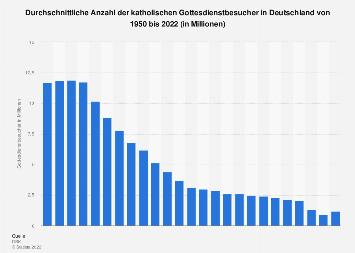 Anzahl der katholischen Gottesdienstbesucher in Deutschland bis 2016