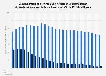 Katholiken - Anzahl und Gottesdienstbesucher in Deutschland bis 2016