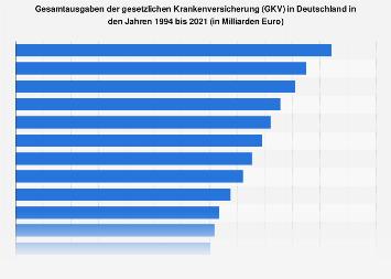 Gesamtausgaben der gesetzlichen Krankenversicherung (GKV) in Deutschland bis 2017