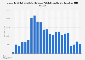 Norovirus Deutschland