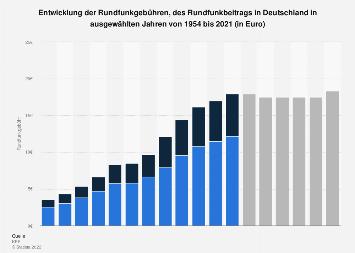 Entwicklung der Rundfunkgebühren in Deutschland bis 2017