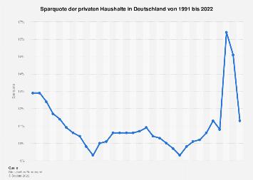 Sparquote privater Haushalte in Deutschland bis 2017