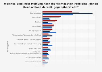 Umfrage zu den wichtigsten Problemen für Deutschland 2017
