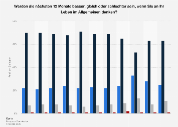 Umfrage in Deutschland zur Entwicklung der eigenen Lebenssituation 2019