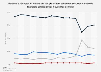 Umfrage in Deutschland zur erwarteten Entwicklung der eigenen Finanzsituation 2018