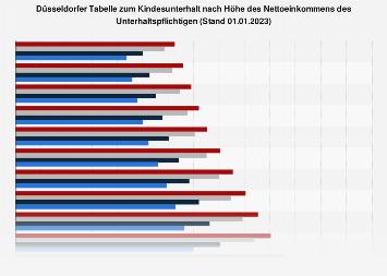 Kindesunterhalt nach der Düsseldorfer Tabelle 2019