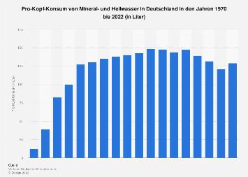 Pro-Kopf-Konsum von Mineralwasser in Deutschland bis 2018
