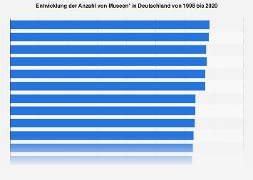 Entwicklung der Anzahl von Museen in Deutschland bis 2017