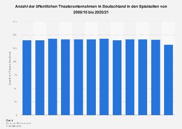 Anzahl der öffentlichen Theaterunternehmen in Deutschland bis 2017