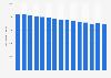 Anzahl öffentlicher Bibliotheken in Deutschland bis 2016