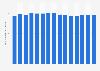 Anzahl wissenschaftlicher Bibliotheken in Deutschland bis 2016