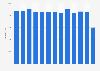Entwicklung der Anzahl der Chöre in Deutschland bis 2018