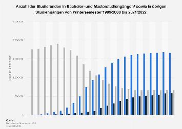 Studierende in Bachelor- und Masterstudiengängen bis 2016/2017