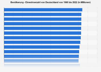 Einwohnerzahl von Deutschland bis 2017