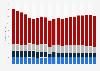 Abfallaufkommen in Deutschland nach Herkunft bis 2015