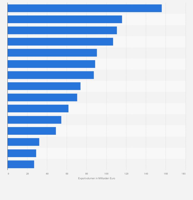 statistik spanien tschechien