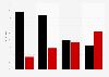Profilvergleich der hessischen Spitzenkandidaten
