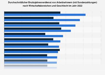 Bruttojahresverdienst nach Wirtschaftsbereichen und Geschlecht 2018