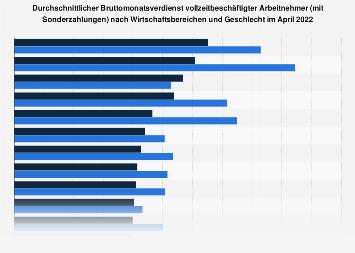 Bruttoverdienst Arbeitnehmer (Vollzeit) - Wirtschaftsbereiche und Geschlecht Q1 2019