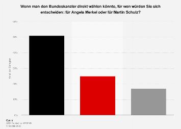 Direktwahl Bundeskanzler/-in - Merkel vs. Schulz 2017