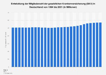 Mitgliederzahl der gesetzlichen Krankenversicherung (GKV) in Deutschland bis 2017