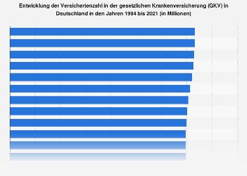 Versichertenzahl in der gesetzlichen Krankenversicherung (GKV) in Deutschland 2016