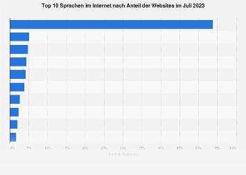 Meistgenutzte Sprachen für Inhalte von Websites im August 2019