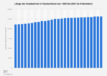 Autobahnnetz in Deutschland bis 2018