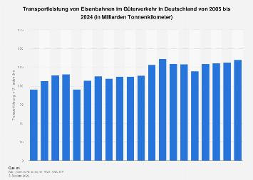 Transportleistung der Eisenbahnen im Güterverkehr in Deutschland bis 2020