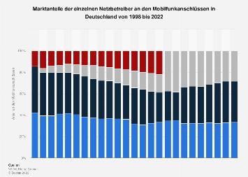Marktanteile der Netzbetreiber im Mobilfunkmarkt in Deutschland bis 2017