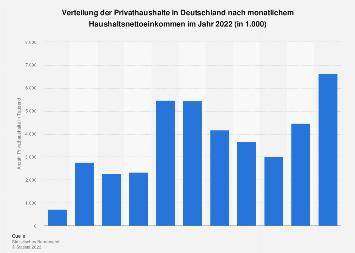 Privathaushalte in Deutschland nach monatlichem Haushaltsnettoeinkommen 2016