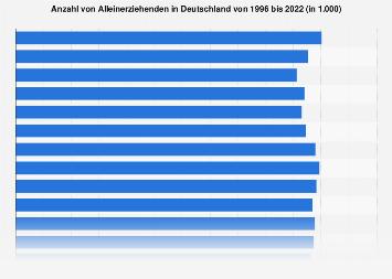 Anzahl von Alleinerziehenden in Deutschland bis 2016