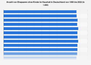 Ehepaare ohne Kinder in Deutschland bis 2016