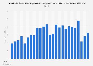 Erstaufführungen deutscher Spielfilme im Kino bis 2016