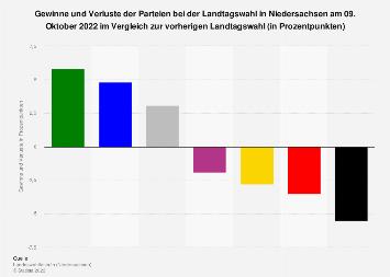 Gewinne und Verluste bei der Landtagswahl in Niedersachsen 2017
