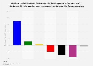 Gewinne und Verluste der Parteien bei der Landtagswahl in Sachsen 2019