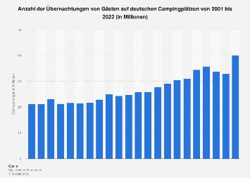 Anzahl der Übernachtungen auf deutschen Campingplätzen bis 2017