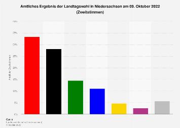 Amtliches Ergebnis der Landtagswahl in Niedersachsen 2017