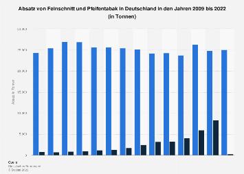 Absatz von Feinschnitt und Pfeifentabak in Deutschland bis 2018