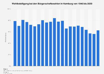 Wahlbeteiligung bei den Bürgerschaftswahlen in Hamburg bis 2015