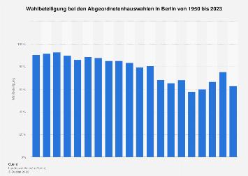 Wahlbeteiligung bei den Abgeordnetenhauswahlen in Berlin bis 2016