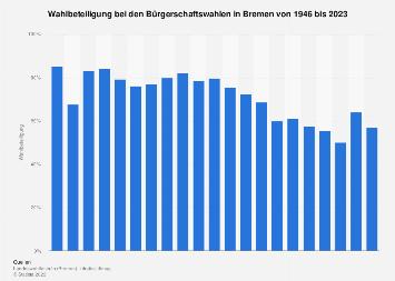 Wahlbeteiligung bei den Bürgerschaftswahlen in Bremen bis 2015