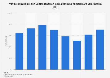 Wahlbeteiligung bei den Landtagswahlen in Mecklenburg-Vorpommern bis 2016