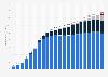 Breitbandanschlüsse in Deutschland nach Anschlussart bis 2017
